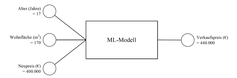 ML-Beispiel 2