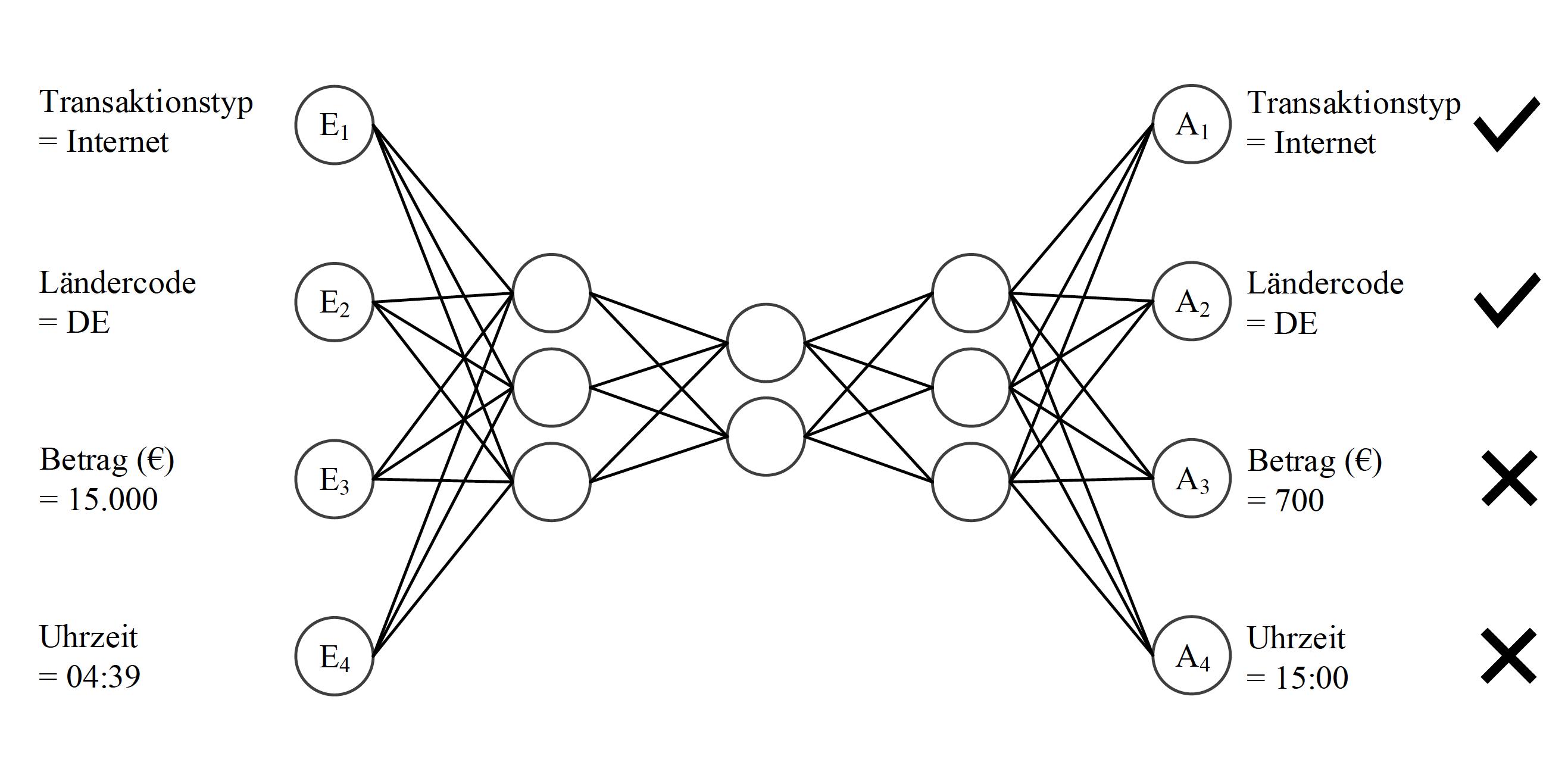 Autoencoder-Modell